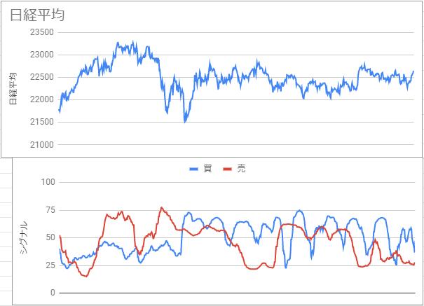 買い、売りシグナルと日経平均株価の推移のグラフです